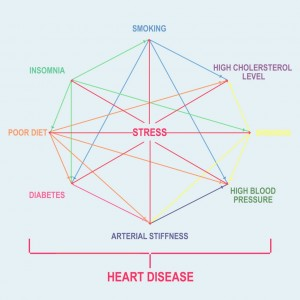 heart-disease-stress-prevention-links-advice